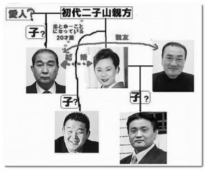 藤田紀子 浮気