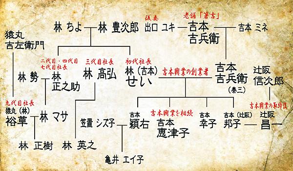 吉本せいの家系図の画像